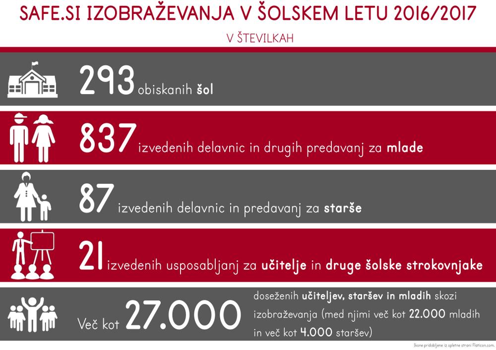 Safe.si izobraževanja v šolskem letu 2016 - 2017 - infografika